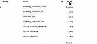 Use Google Trends – Target Market SEO