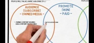 The Content Marketing Spectrum – Content Marketing, Native Advertising, and Branded Content